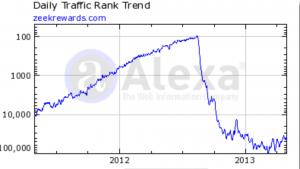 a Zeek Rewards alexa traffic report showing it's highest peek during the 20 month trend