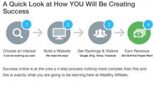 a screen shot picture of Wealthy Affiliates affiliate process